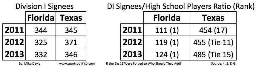 texas and florida recruiting graph