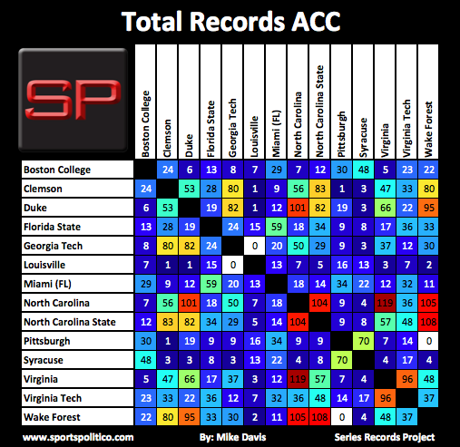 SRP #1 ACC Total Records