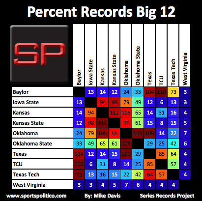 SRP #10 Big 12 Percent Records