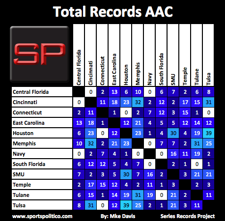 SRP #13 AAC Total Records Picture