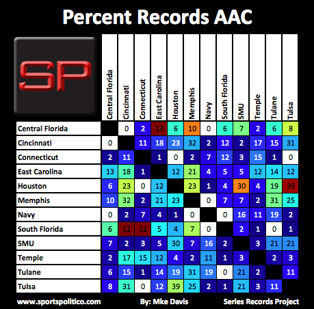 SRP #14 AAC Percent Records Picture