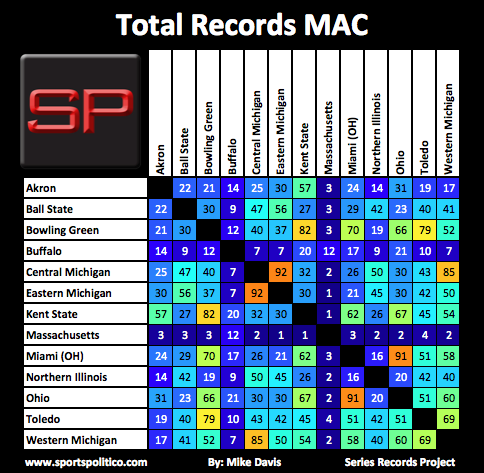 SRP #15 MAC Total Records