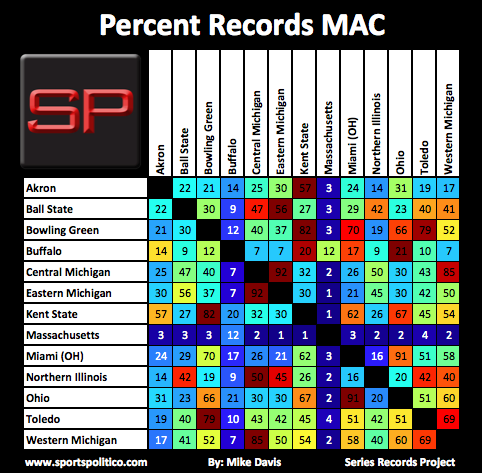 SRP #16 MAC Percent Records