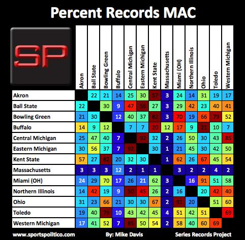 SRP #16 MAC Percent Records