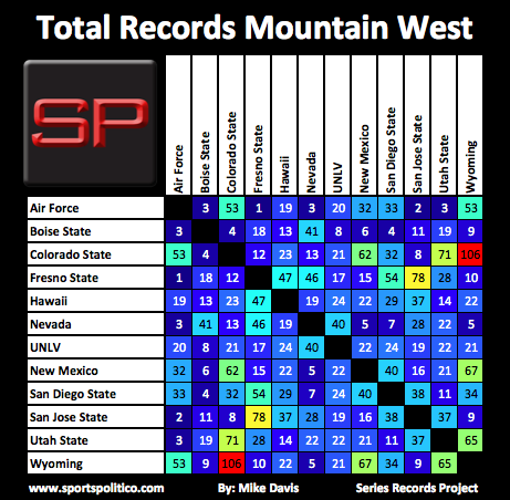 SRP #17 MWC Total Records