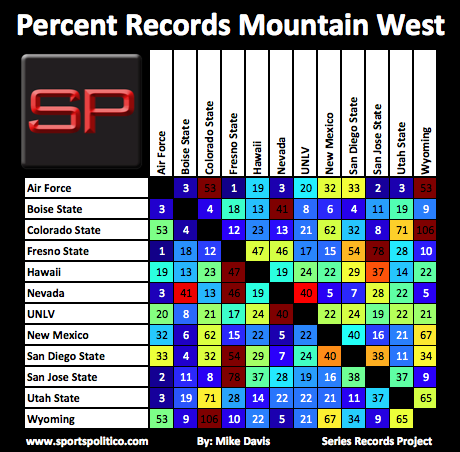 SRP #18 MWC Percent Records