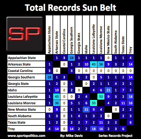 SRP #19 Sun Belt Total Records