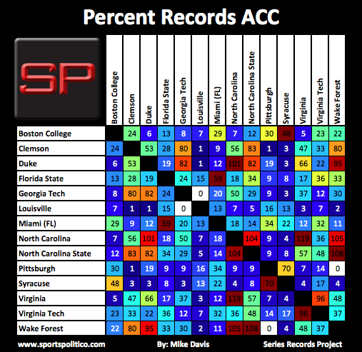 SRP #2 ACC Percent Records