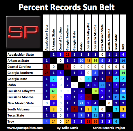 SRP #20 Sun Belt Percent Records