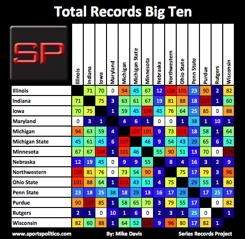 SRP #3 Big Ten Total Records