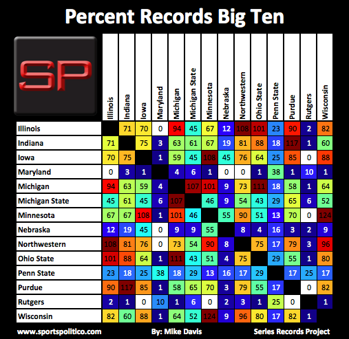 SRP #4 Big Ten Percent Records