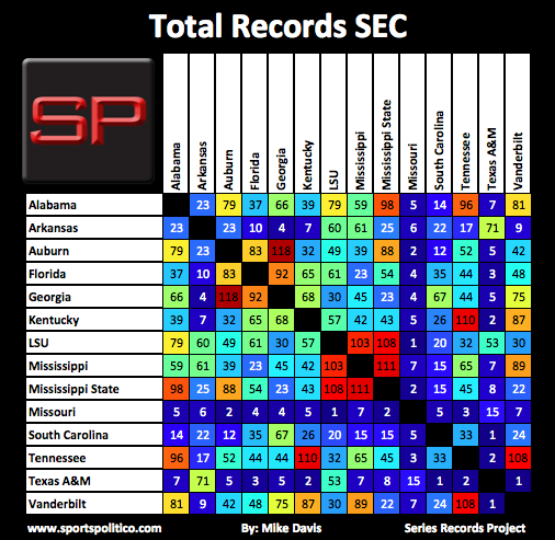 SRP #5 SEC Total Records