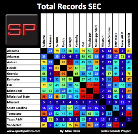SRP #5 SEC Total Records