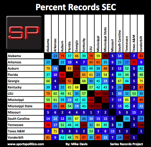 SRP #6 SEC Percent Records