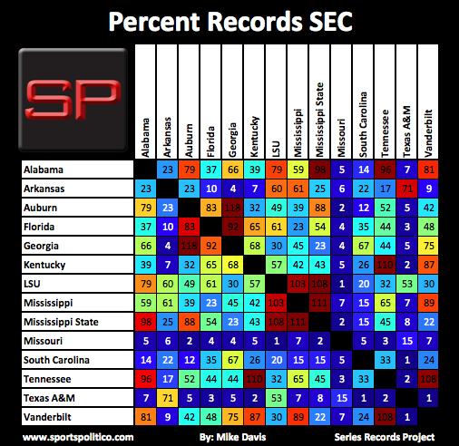 SRP #6 SEC Percent Records