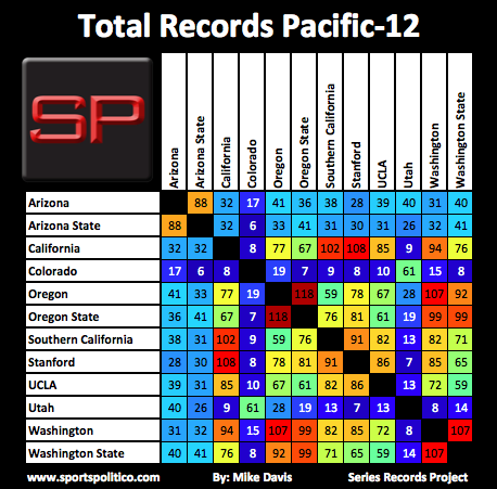 SRP #7 Pac-12 Total Records
