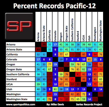 SRP #8 Pac-12 Percent Records