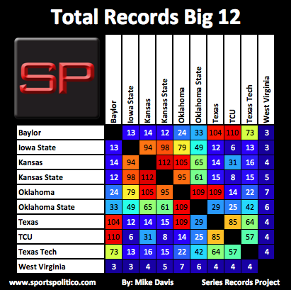 SRP #9 Big 12 Total Records
