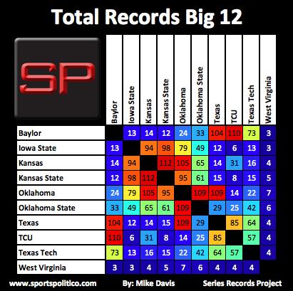 SRP #9 Big 12 Total Records
