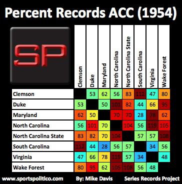 a SRP ACC Percent 1954