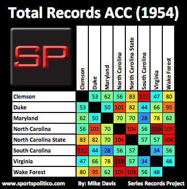 ab SRP ACC Total 1954