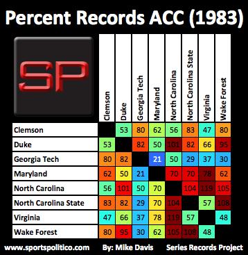 ba SRP ACC Percent 1983