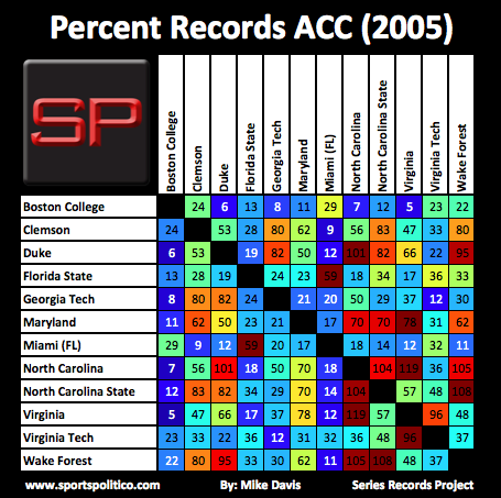 bc SRP Percent ACC 2005