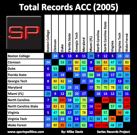 bcc SRP Total ACC 2005