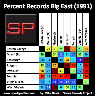 ca SRP Big East Percent 1991