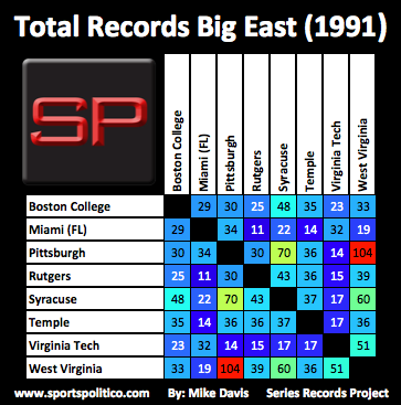 cb SRP Big East Total 1991