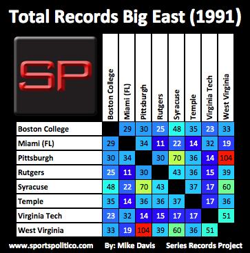 cb SRP Big East Total 1991