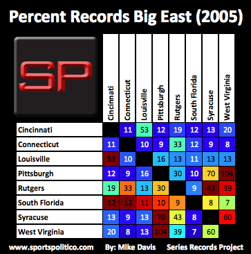 da SRP Big East Percent 2005
