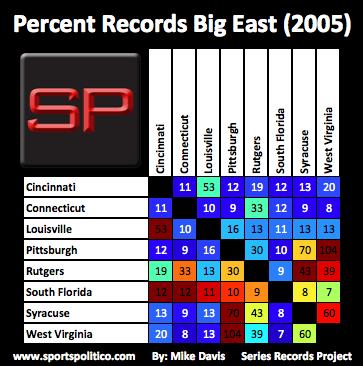 da SRP Big East Percent 2005