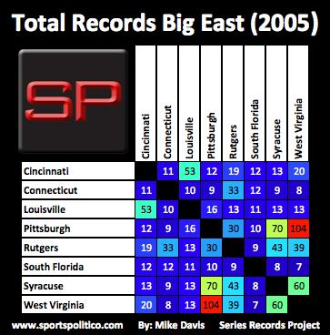 db SRP Big East Total 2005