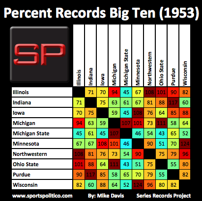 dc SRP Big Ten Percent 1953