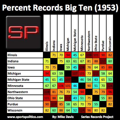 dc SRP Big Ten Percent 1953