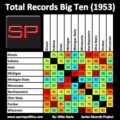 dd SRP Big Ten Total 1953