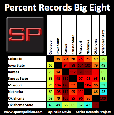 ea SRP Percent Big Eight