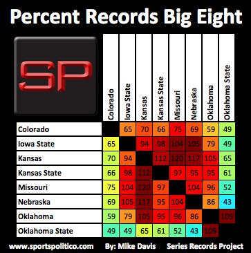 ea SRP Percent Big Eight