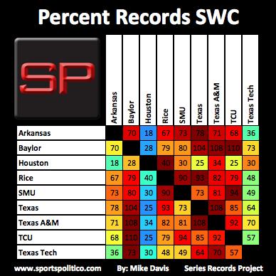 ec SRP Percent SWC