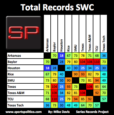 ed SRP Total SWC