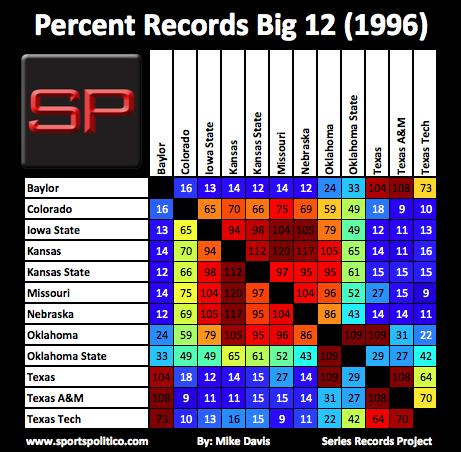 ee SRP Percent Big 12 1996
