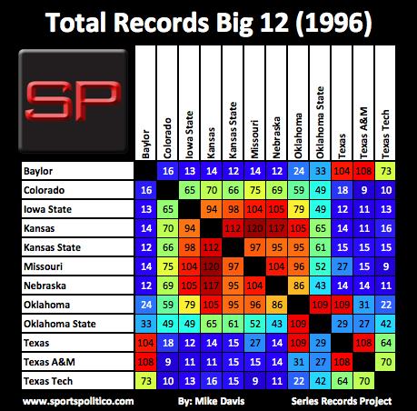 ef SRP Total Big 12 1996
