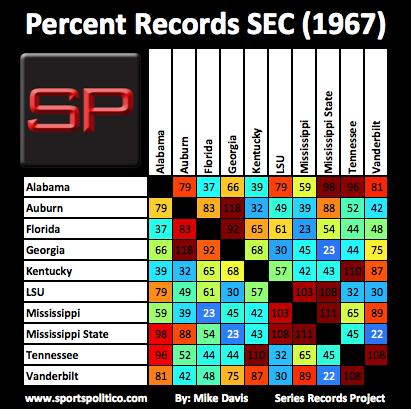 eg SRP SEC Percent 1967