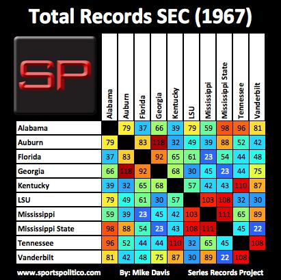 ej SRP SEC Total 1967