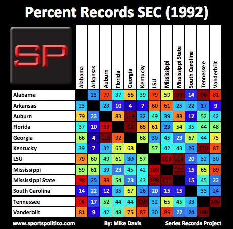 fa SRP SEC Percent 1992