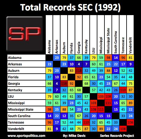 fb SRP SEC Total 1992