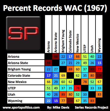 fc SRP Percent WAC 1967