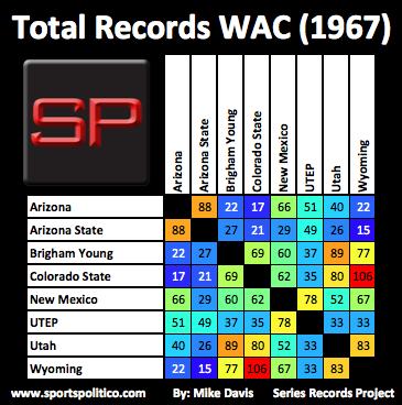 fd SRP Total WAC 1967