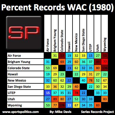 fe SRP Percent WAC 1980